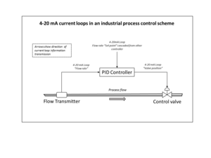 Automatic control - Example of 4-20 mA current loops as used in industrial control schemes.