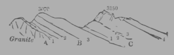 A Treatise on Geology, figure 38.png
