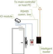 Access control door wiring io module