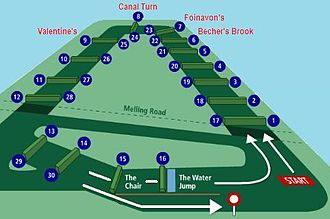 Grand National - A map of the National Course at Aintree