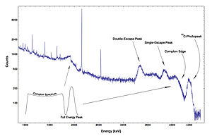 Gamma spectroscopy - Germanium gamma spectrum of a radioactive Am-Be-source.