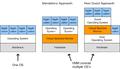 Ansatz der Systemvirtualisierung zur Schaffung virtueller Betriebsumgebungen.png