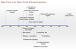 Apache Attack Helicopter Development and Production Timeline.png