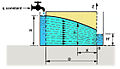 Aquifère Dupuit-Darcy drainage 2D.jpg
