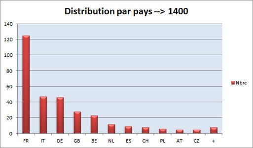 At1 1400 Distribution par pays.jpg
