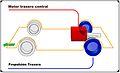 Automoción diagrama Propulsión Trasera Motor central.JPG