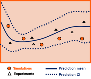 Uncertainty quantification - The outcome of bias correction, including an updated model (prediction mean) and prediction confidence interval. Drawn and granted permission to use by Dr. Paul D. Arendt from Northwestern University, IL, USA