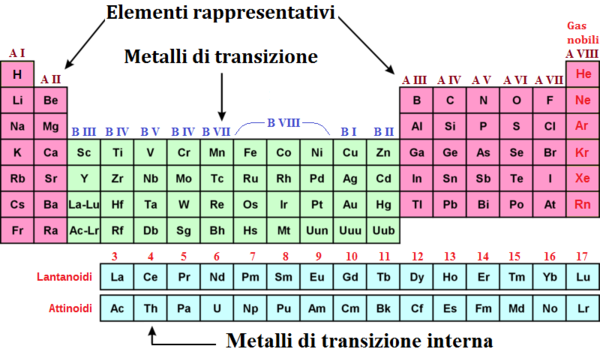 Laboratorio di chimica in casa le leggi di combinazione degli elementi wikibooks manuali e - Elementi della tavola periodica ...
