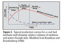 Coalbed methane - Wikipedia