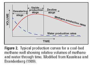 Coalbed methane - Typical production profile of a coalbed methane well (USGS)