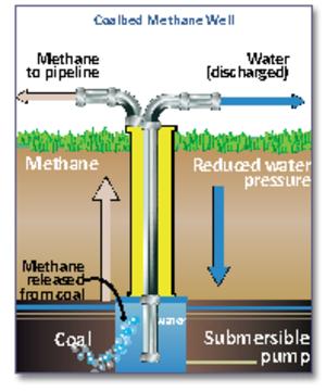 Coalbed methane - Diagram of a coalbed methane well (US DOE)