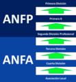 Categorias en futbol chileno.png