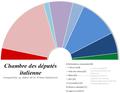 Chambre des députés italienne - composition 2006.png