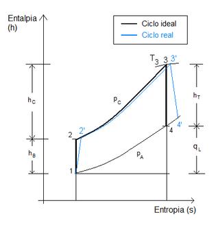 Ciclo brayton wikipdia a enciclopdia livre diagrama entalpia x entropia de ciclo brayton ideal e ciclo real a gs ccuart Gallery