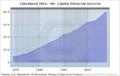 Cleveland msa per capita income.png