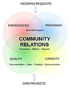 Community Relations diagram.jpg