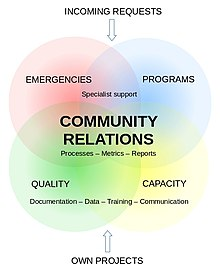 Community Relations scope and main activities.