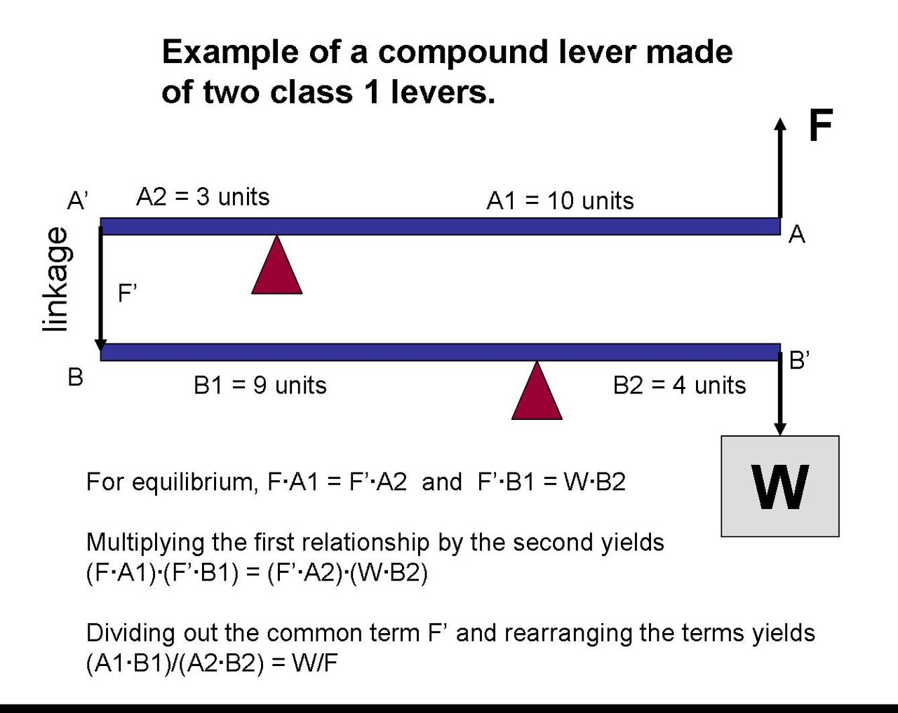 Filecompound Lever Exampleg Wikimedia Commons