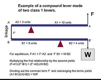 Compound lever - Image: Compound Lever example