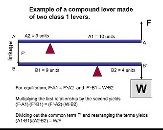 Compound lever wikipedia calculation of the mechanical advantage of a compound lever made of two class 1 levers ccuart Choice Image
