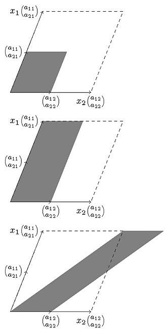 Cramer's rule - Image: Cramer