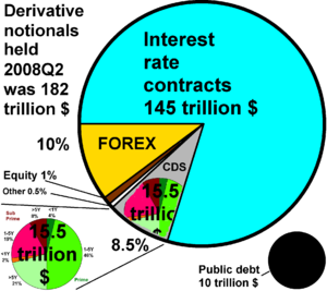 Credit default swap - Proportion of CDSs nominals (lower left) held by United States banks compared to all derivatives, in 2008Q2. The black disc represents the 2008 public debt.