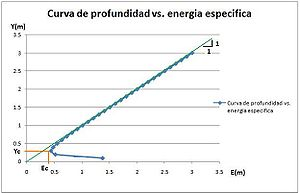 Curva de energia especifica