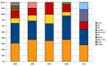 Czech parliamentary elections results 1996-2010.png