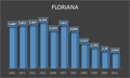 Démographie de FLoriana.png