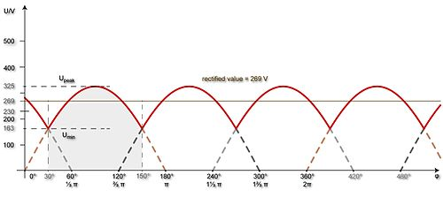 DC voltage profile of M3 three-phase half-wave rectifier.jpg