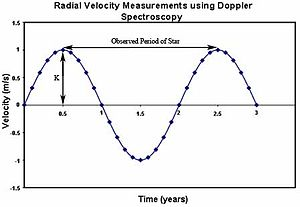 Doppler spectroscopy - Image: Doppler Shift vs Time