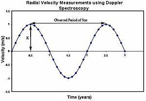 Doppler spectroscopy - Image: Doppler Shift vs Time