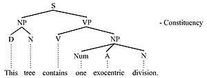 Endocentric and exocentric - Exocentric structure