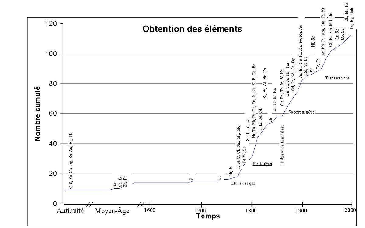 Histoire De La Decouverte Des Elements Chimiques Wikipedia