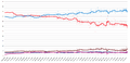 Election results and opinion polls in Spain (2008-2011).png