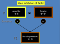 Esquema Gen InhibitorOfGold1.png
