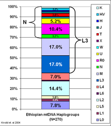 mtDNA Haplogroups of Ethiopia alt text