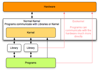 Exokernel - Graphic overview of Exokernel. Exokernels are much smaller than a normal kernel (monolithic kernel). They give more direct access to the hardware, thus removing most abstractions