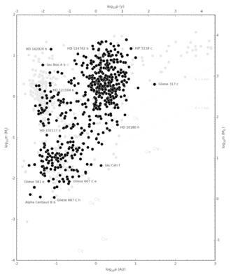 Doppler spectroscopy - Properties (mass and semimajor axis) of planets discovered through 2013 using radial velocity, compared (light gray) with planets discovered using other methods.