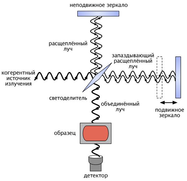 Оптическая схема Фурье-ИК-
