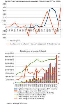 Economie De La Turquie Wikipedia