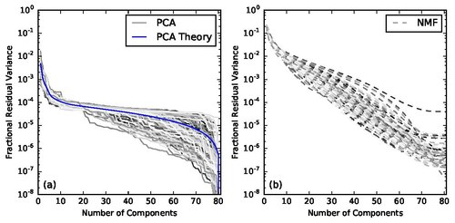 Principal component analysis - Wikipedia