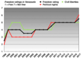 Freedom ratings in Venezuela (1998 to 2013).png
