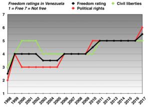 Human rights in Venezuela - Image: Freedom ratings in Venezuela (1998 to 2013)