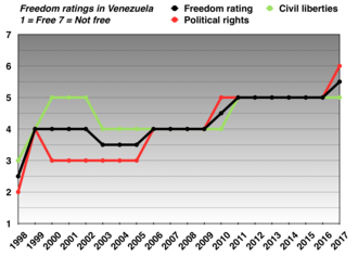 Human rights in Venezuela - Freedom ratings in Venezuela from 1998 to 2017. (1 = Free, 7 = not free)