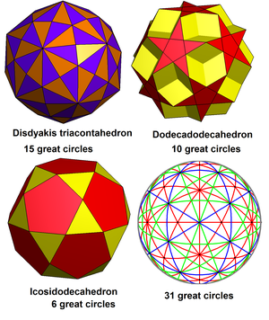 31 great circles of the spherical icosahedron - The 31 great circles can be seen as the union of edges in 3 polyhedra. The lower right image shows 15 red circles, 10 green circles, and 6 blue circles.