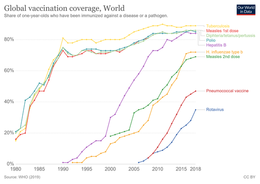 Global vaccination coverage 1980 to 2019 among one year olds Global-vaccination-coverage.png