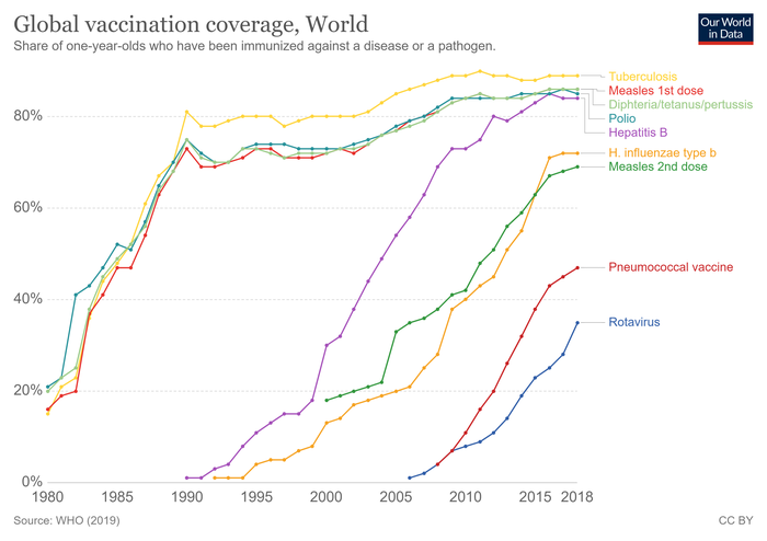 Global vaccination coverage 1980 to 2019 among one year olds[58]