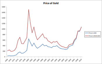 350px-Gold_Index.png