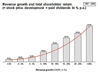 Sustainable growth rate - Image: Graf 1 revenue